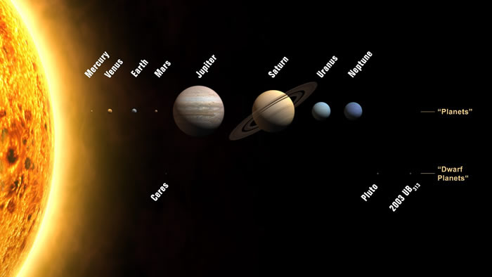 The solar system: Mercury, Venus, Earth, Mars, Jupiter, Saturn, Uranus, Neptune